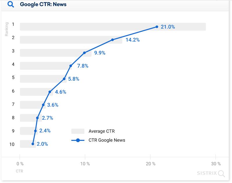 средний CTR позиций в выдаче Google с блоком Google Новости диаграмма