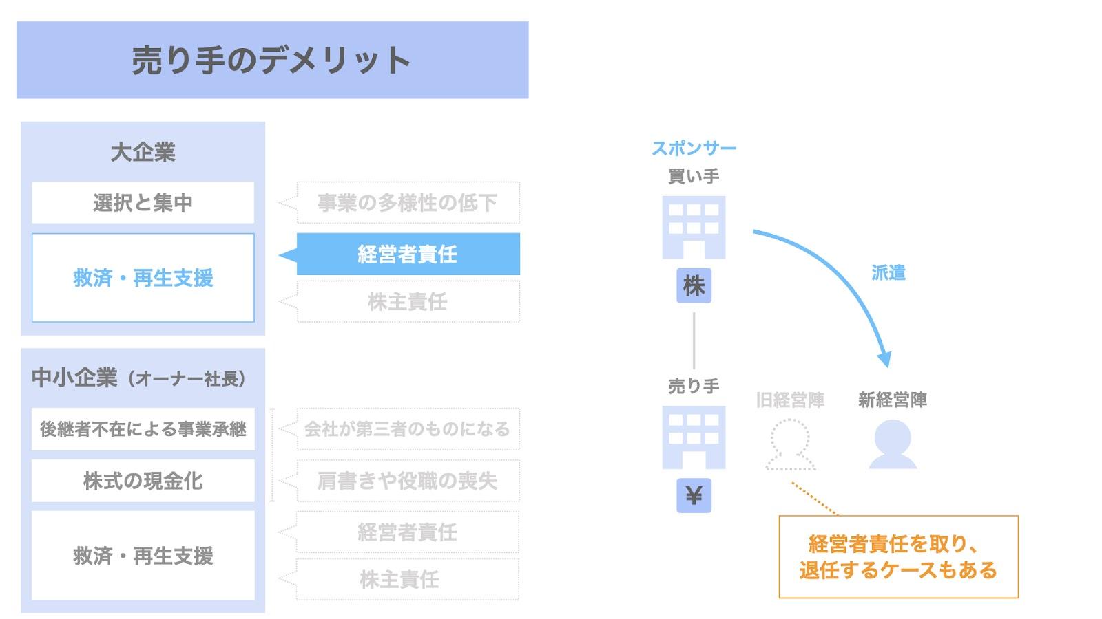 売り手(大企業)におけるM&Aのデメリット② 救済・再生支援に伴う経営者責任