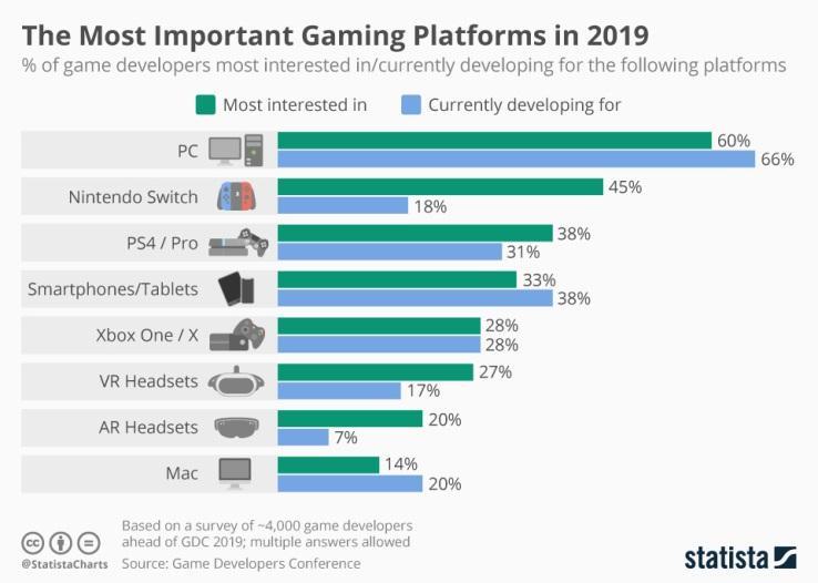 gaming platforms