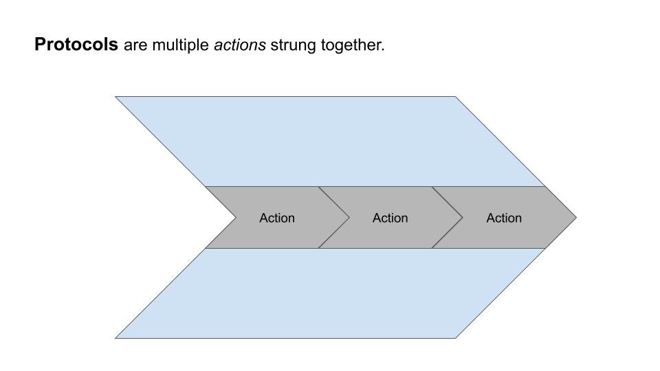 Workflow diagram image showing protocols
