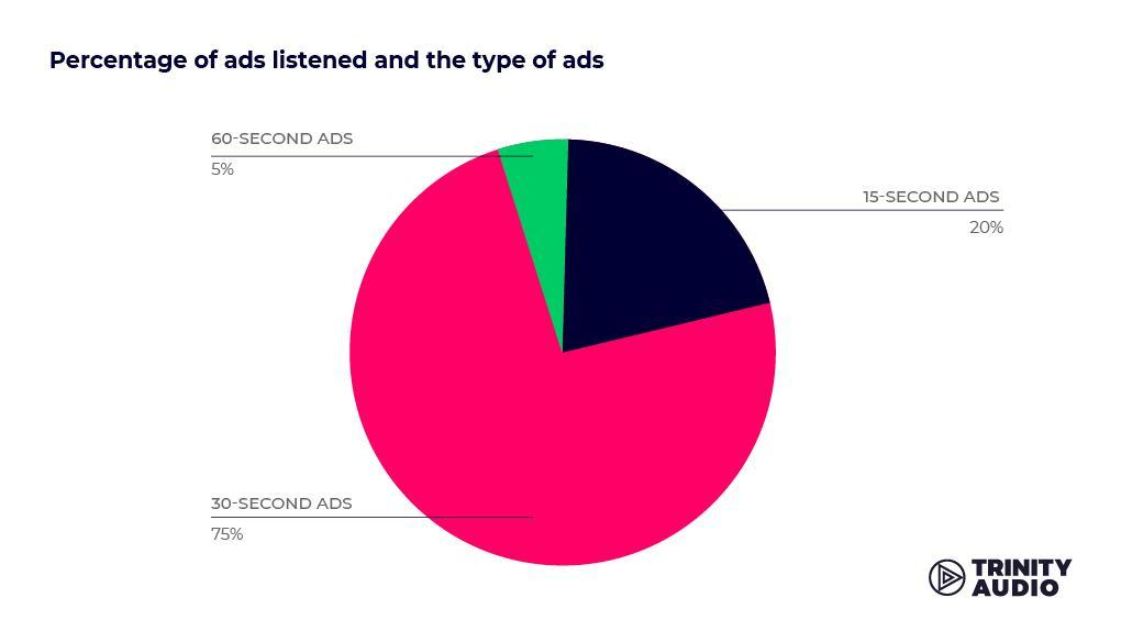 Percentage of ads listened and the type of ads