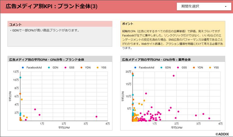 FARO CONNECTダッシュボードsample:広告メディア別の平均CPM・CPA分布