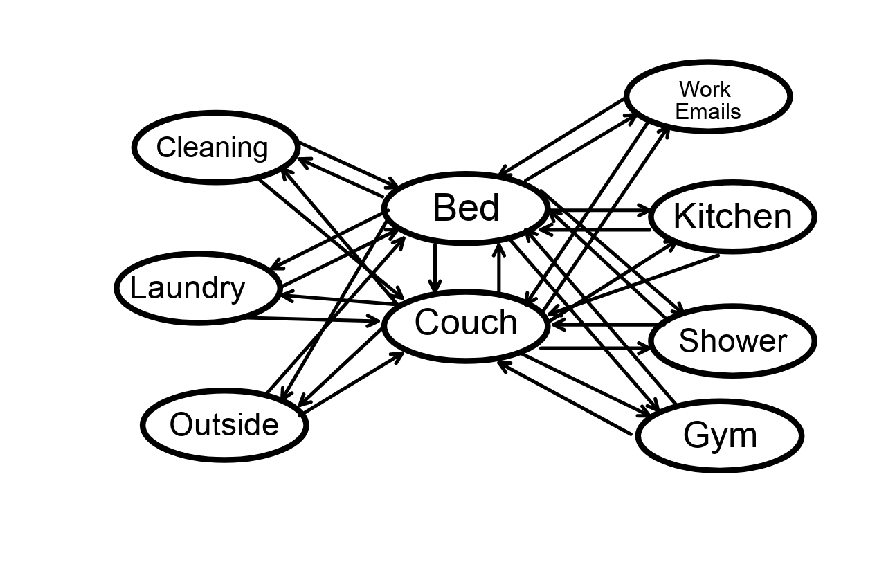 The Relaxation Sink Node Markov Model for Ruining your Weekend