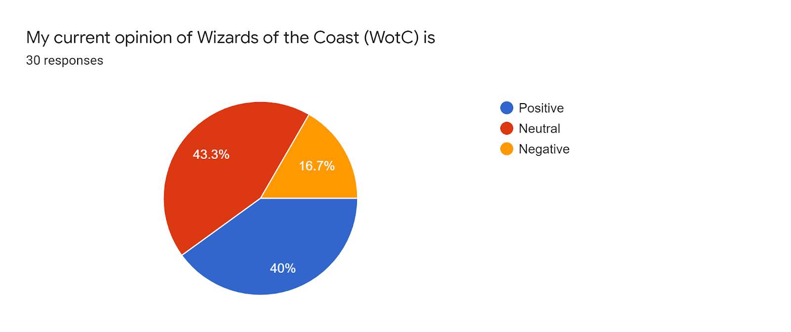 Forms response chart Question title My current opinion of Wizards of the Coast WotC is Number of responses 30 responses