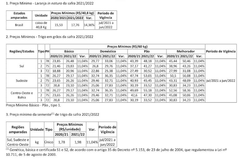 Todas as mudanças de preço mínimo propostas pela PGPM. (Fonte: Governo Federal/Reprodução)