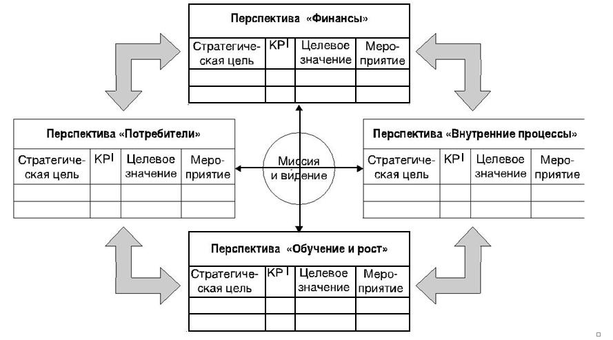 Принципиальная схема BSC