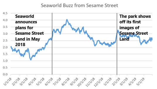 Is the worst over for Seaworld? | YouGov