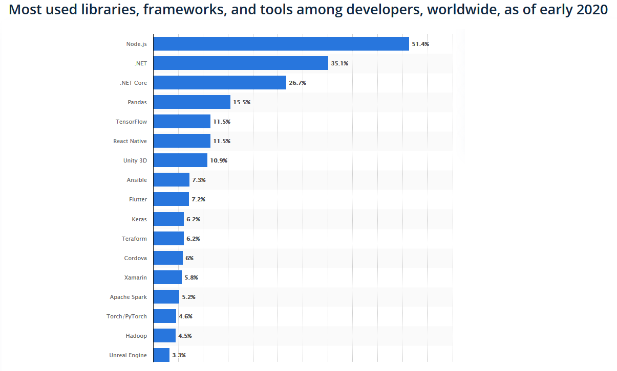 most used libraries, frameworks, and tools among developers worldwide as of early 2020