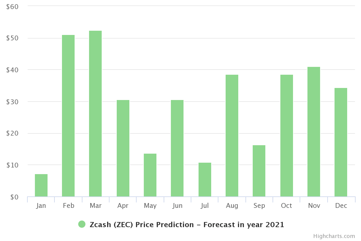 Zcash Price Prediction 2021 - 2025 3