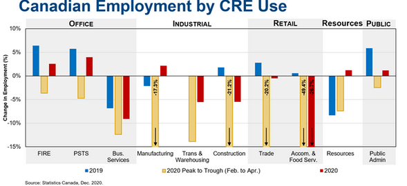 Canadian Employment by CRE Use