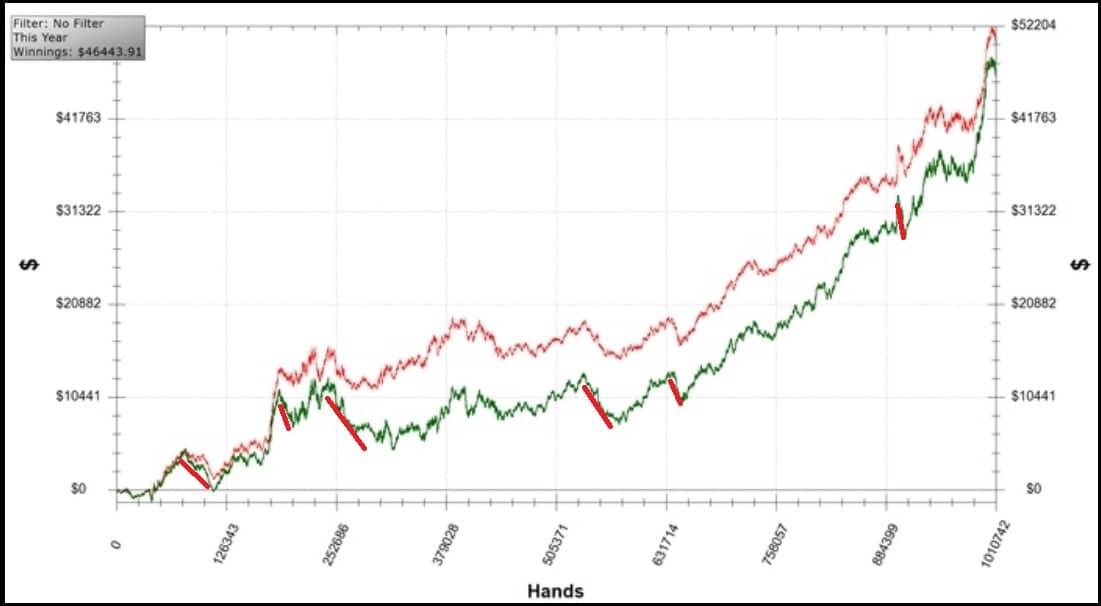 График покерного профессионала
