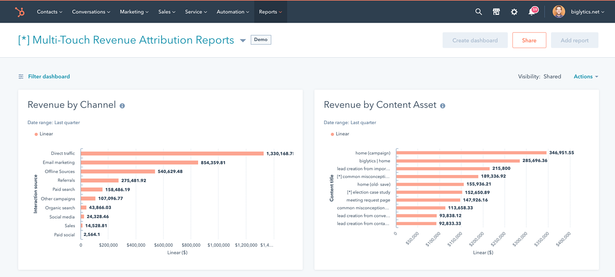sales revenue report for sales analysis