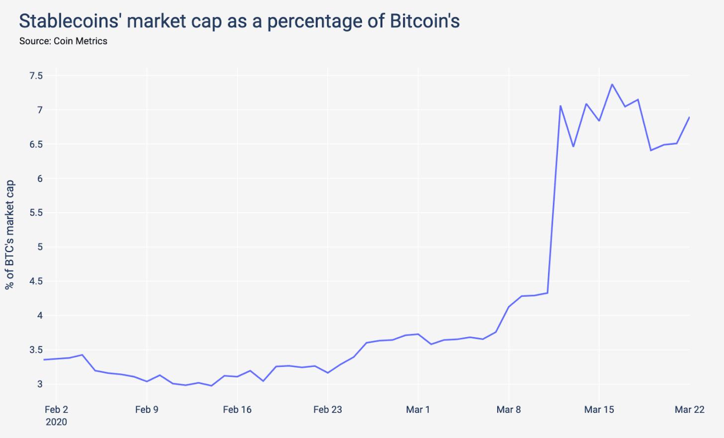 Gráfico mostra o valor de mercado das stablecoins como uma porcentagem do Bitcoin