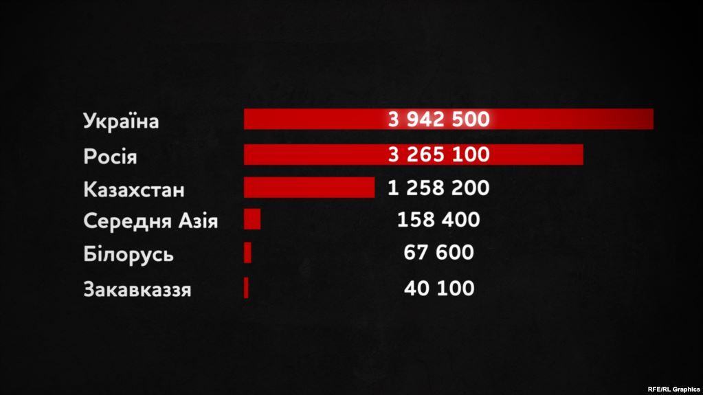 Втрати від голоду за 1932-34 роки в республіках колишнього СРСР. Абсолютні показники