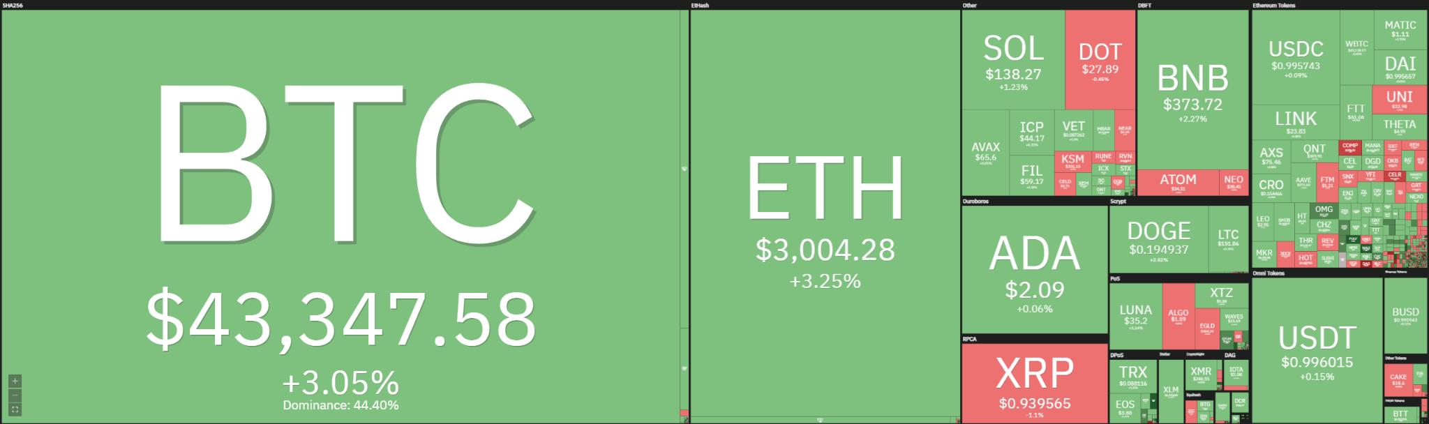 Bitcoin Price Analysis: BTC swiftly retests $44,000 again, lower high set? 1