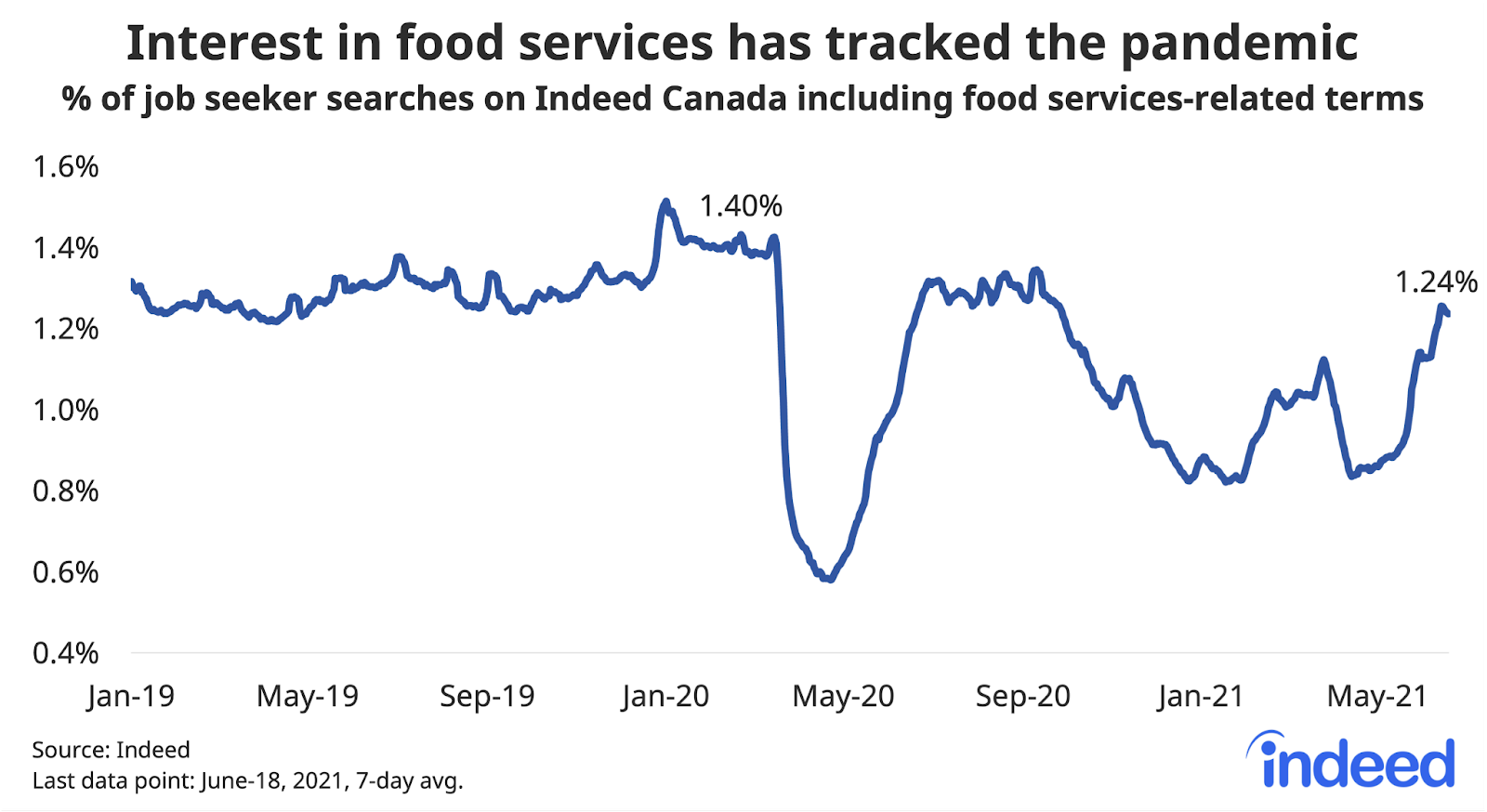 """Line graph titled """"Interest in food services has tracked the pandemic."""""""