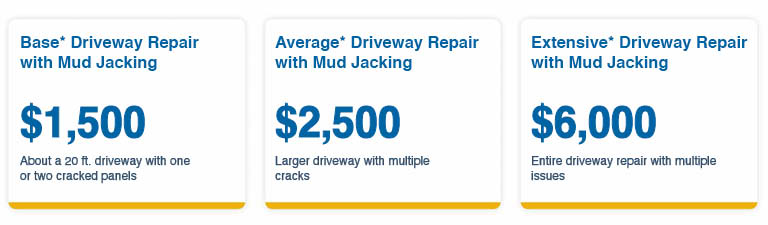 Mud Jacking Cost Estimates Base Driveway Repair $1500 Average Driveway Repair $2500 Extensive Driveway Repair $6000