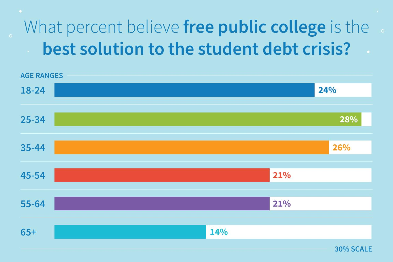 Survey results: what percent believe free public college is the best solution to the student debt crisis?