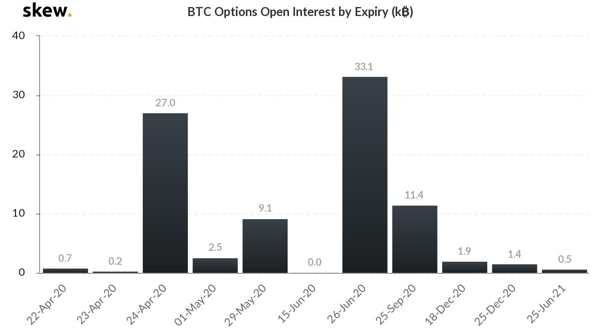 Fechas de expiración de los bloques más grandes de opciones de BTC. Fuente: Skew