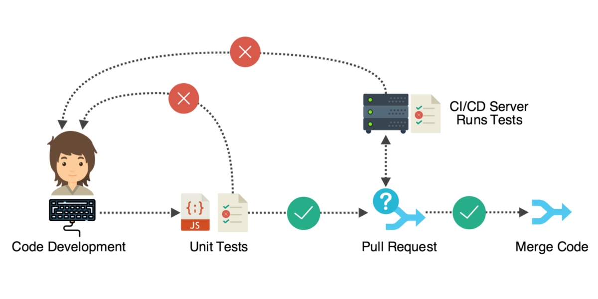 code-development-process