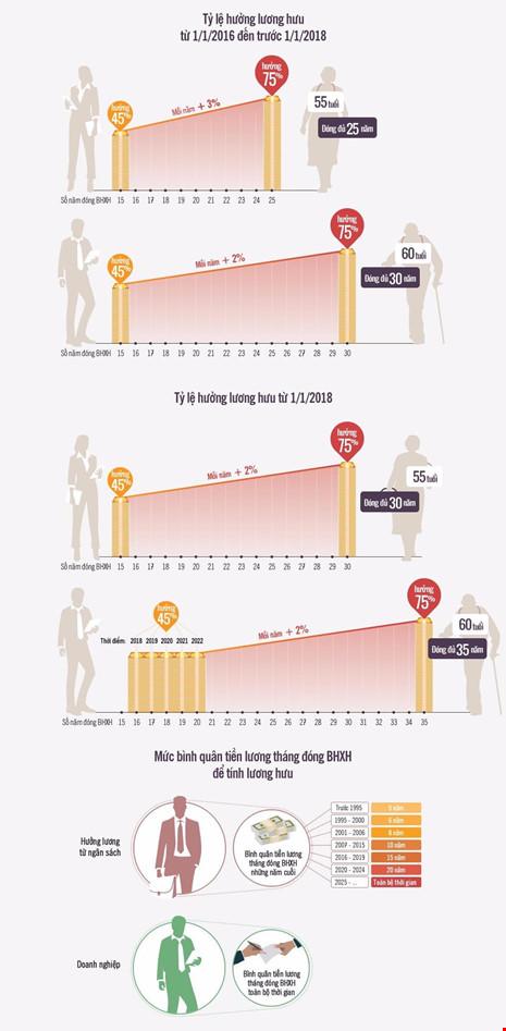 tỉ lệ lương hưu năm 2018
