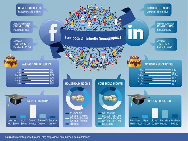 Tổng hợp so sánh LinkedIn và Facebook (cre: Walker Sands)