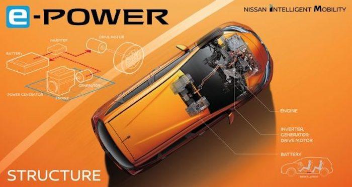 คาดว่าขุมพลัง e-POWER อาจจะถูกใช้ใน All New Nissan Almera 2020 หรือรุ่นอื่น ในอนาคต