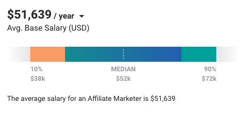 HOW MUCH MONEY CAN I MAKE WITH AFFILIATE MARKETING? (WITH REAL-LIFE SAMPLES)