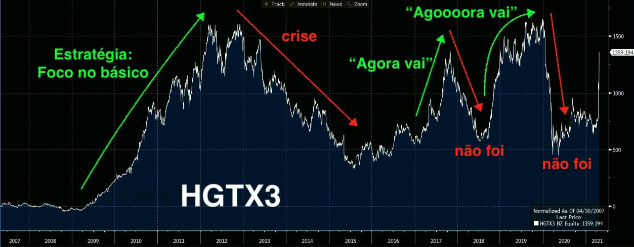 Gráfico apresenta desempenho de HGTX3 de 2007 a 2020.