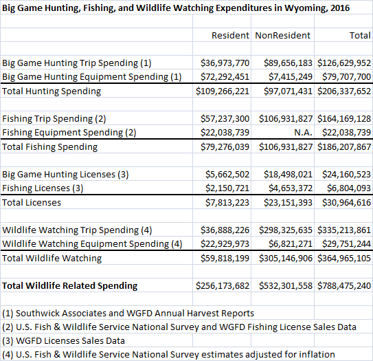Wyoming game and fish department hunting fishing and for Wyoming game and fish regulations