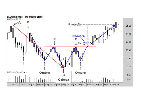 Gráfico Figura Ombro-Cabeça-Ombro-Invertido (OCOI)