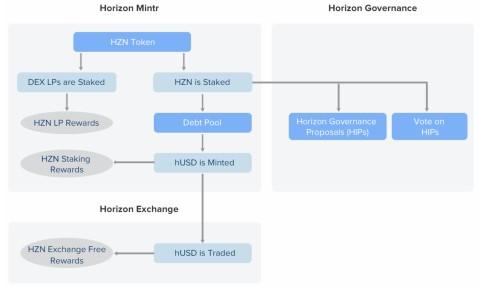 Horizon Protocol Tokenomics: 100% Community-Driven 3