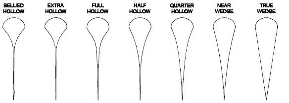 Les différents évidements des lames de rasoirs coupe-chou