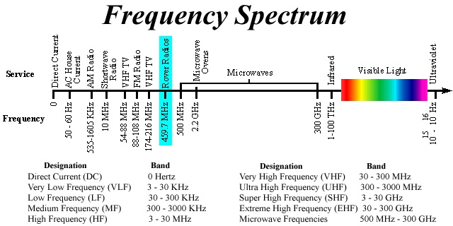 Millimeter Wave Spectrum Potentially Available for ...