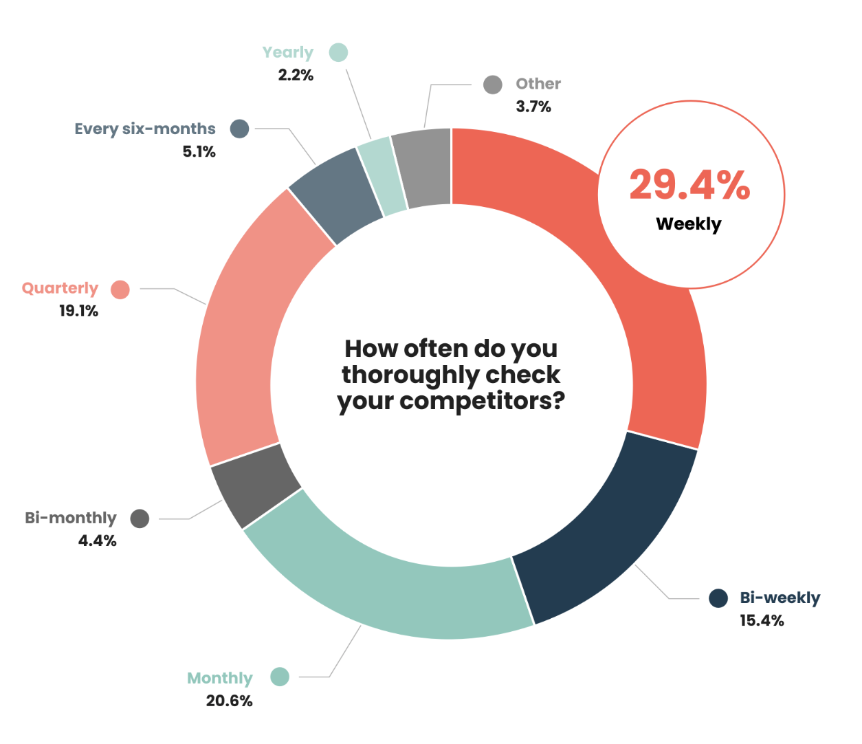 Over one-quarter of product marketers conduct competitive intelligence weekly.