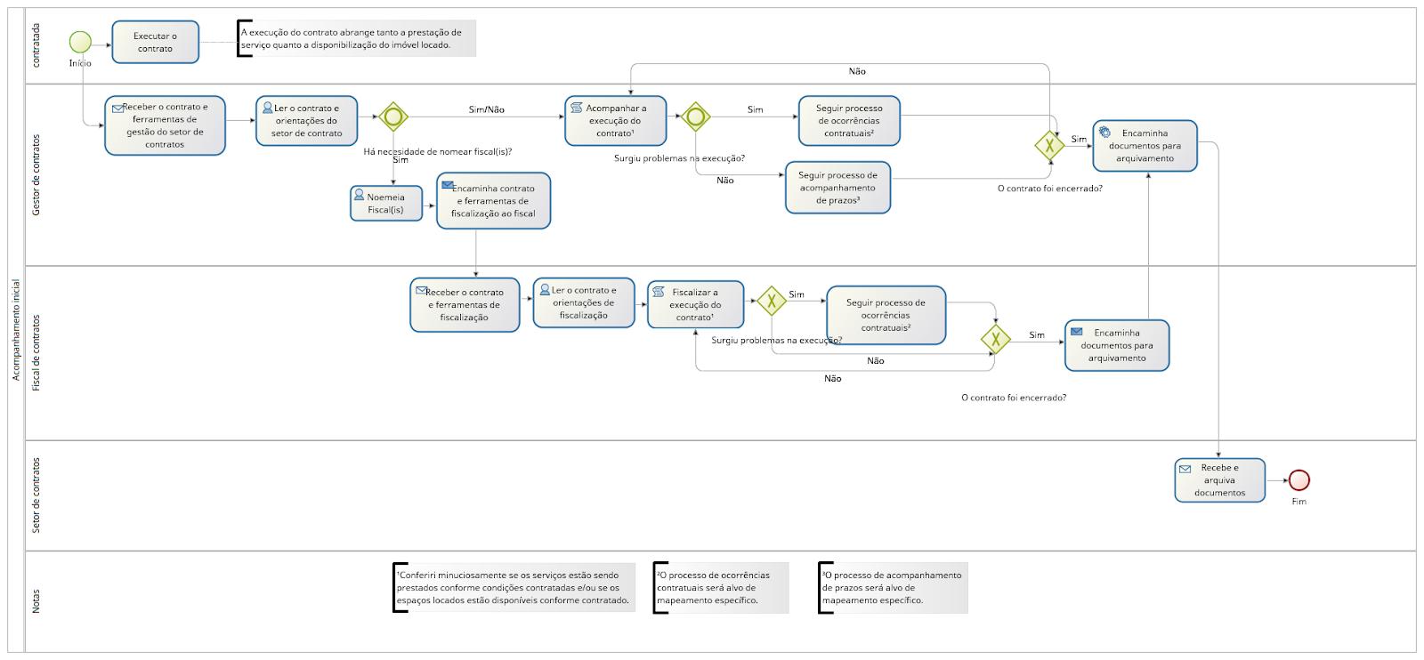 Gestão e fiscalização de contratos  início 1-1.1.png