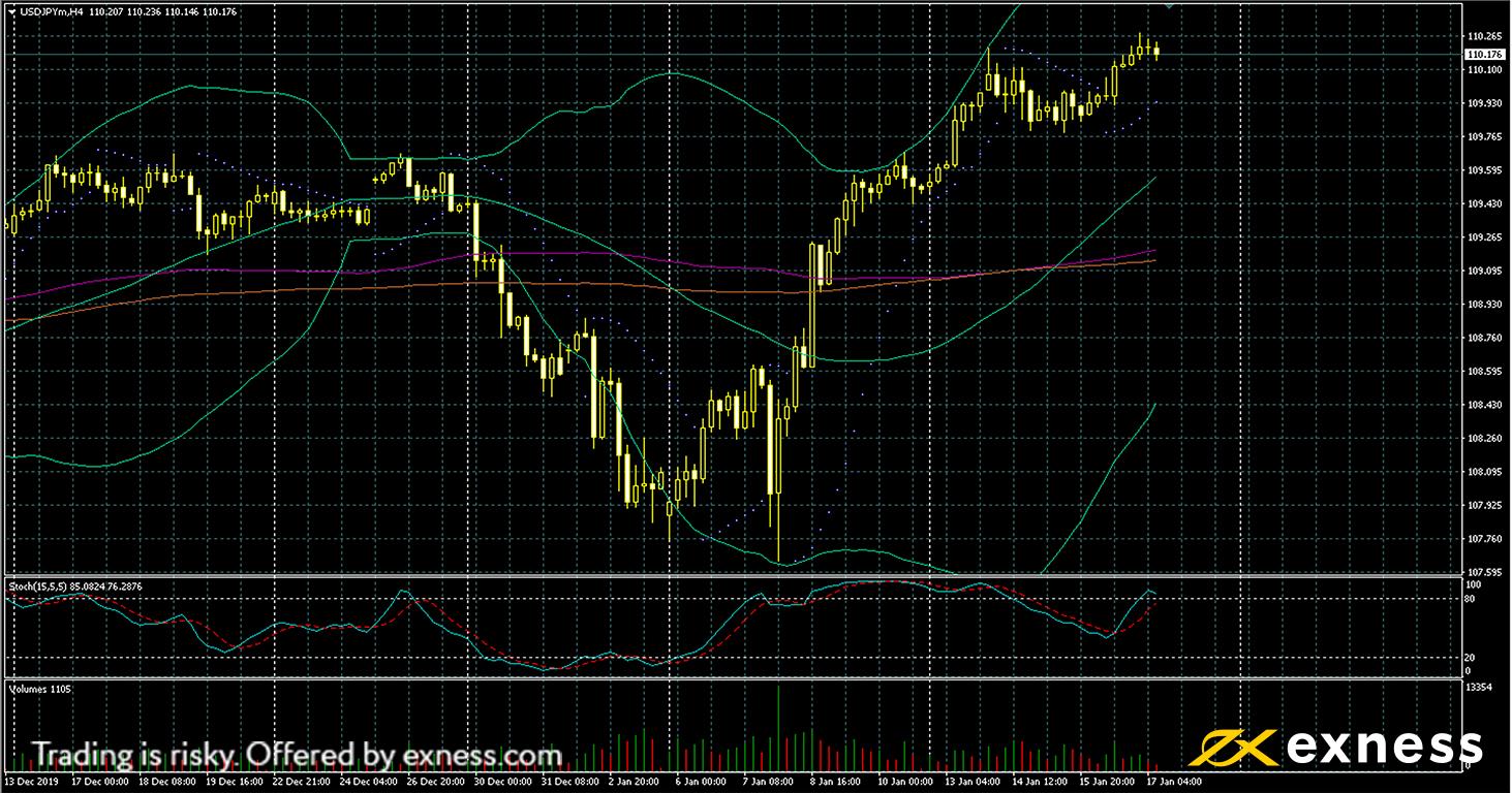 weekly market roundup