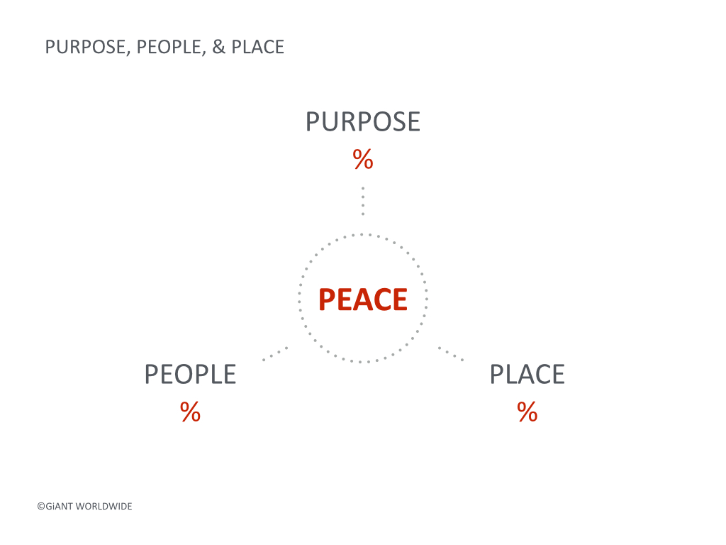 Purpose People Place