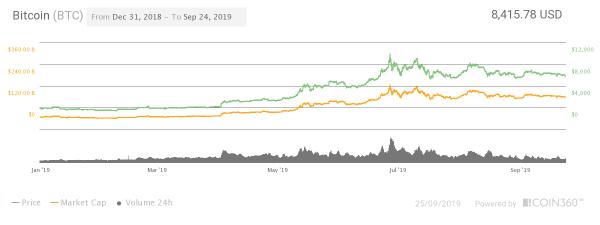 Will Bitcoin Reach K By 2020?