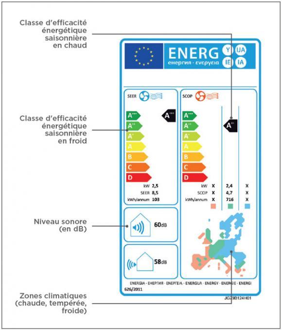 Etiquetage energétique PAC air air