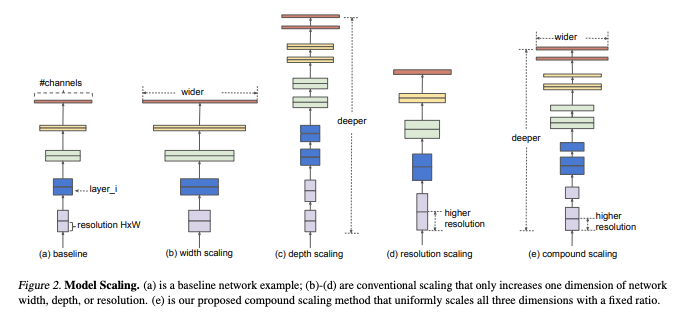 Model Scaling. Baseline network example, conventional scaling, proposed scaling method that uniformly scales all three dimensions with a fixed ratio.