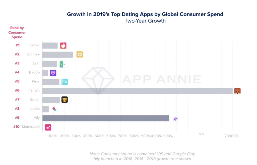 Top Dating Apps: Start a Dating App like Tinder