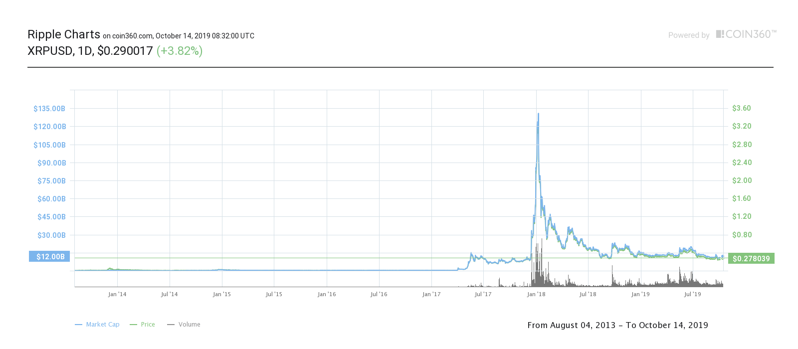 XRP価格チャート