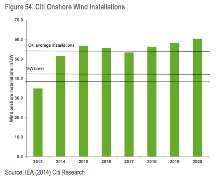 IEA Historically Underestimates Renewables, Overestimates Fossils
