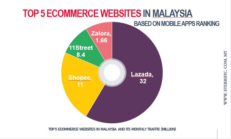 e-commerce malaysia