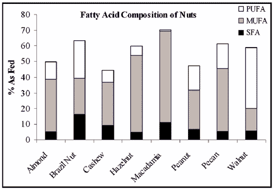 Fat composition of nuts commonly fed to birds