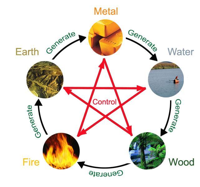Картинки по запросу element of earth in horoscope