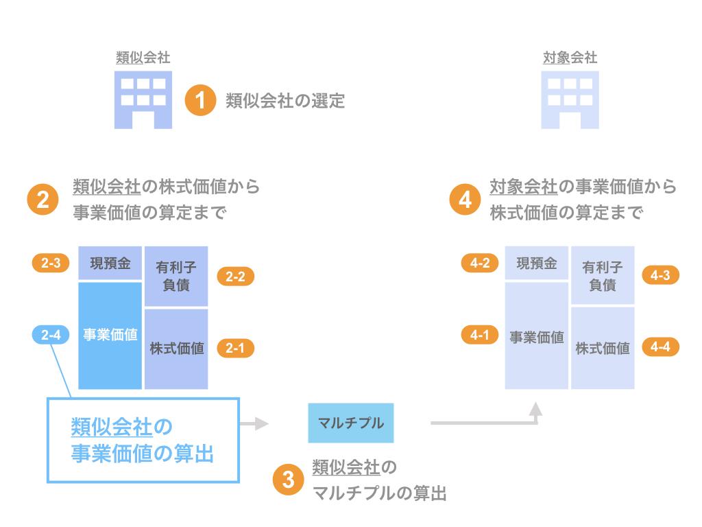 ステップ2-4. 類似会社の事業価値(EV)の算出