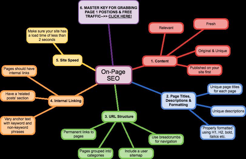 Cách tối ưu SEO Onpage