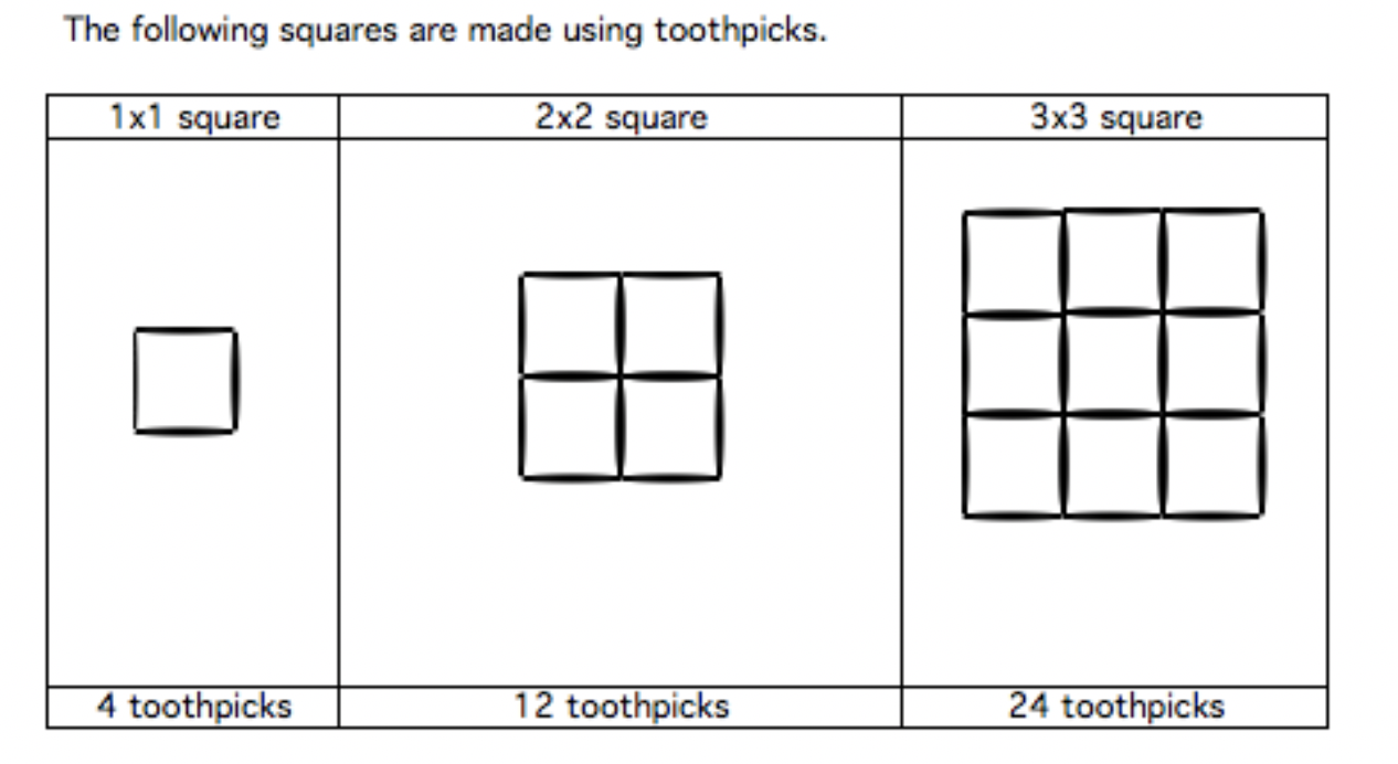 The image shows squares made of toothpicks.  The first square has the dimensions of 1 by 1 and consists of one square made up of 4 toothpicks.  The second square has the dimensions of 2 by 2 and consists of four squares made up of 12 toothpicks.  The third square has the dimensions of 3 by 3 and consists of nine squares made up of toothpicks.